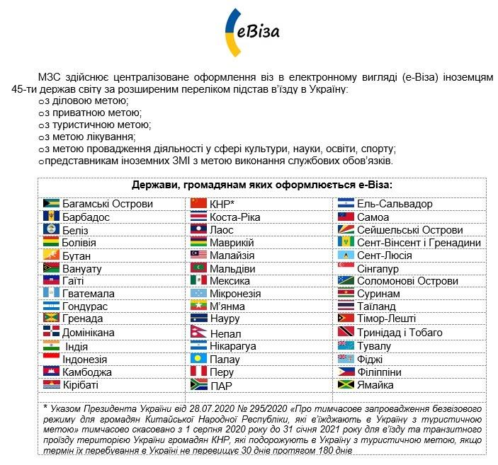 e-Виза в Украину, правила и порядок оформления